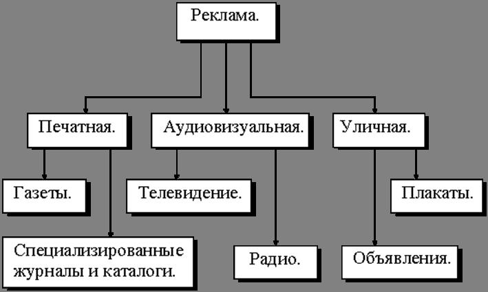 Реклама и ее роль в продвижении товара на рынке одесская интернет реклама